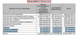 FINANCIAMIENTO PÚBLICO 2014 MORENA, PARTIDO HUMANISTA, ENCUENTRO SOCIAL = $99,556,786.74