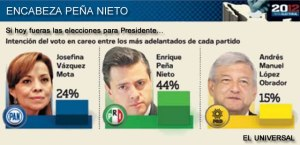 En-todos-los-escenarios-Peña-Nieto-ganaría-la-Presidencia1